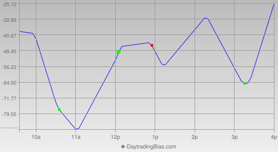 Intraday Cycle Projection (DJIA) 2013-04-25
