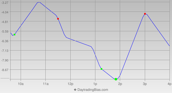 Intraday Cycle Projection (ES) 2014-06-19