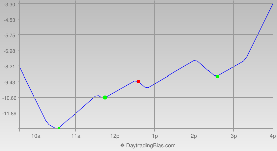 Intraday Cycle Projection (ES) 2013-05-03