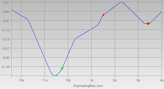 Intraday Cycle Projection (ES) 2011-10-04