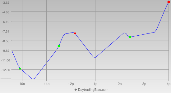 Intraday Cycle Projection (ES) 2012-10-03