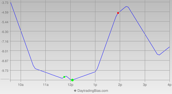 Intraday Cycle Projection (RU2K) 2014-11-25