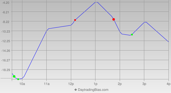 Intraday Cycle Projection (ES) 2013-06-06