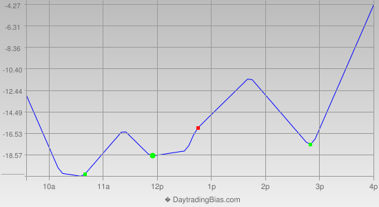 Intraday Cycle Projection (NQ) 2013-05-15