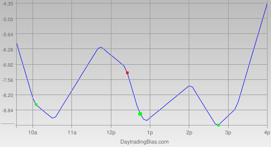 Intraday Cycle Projection (ES) 2012-01-12