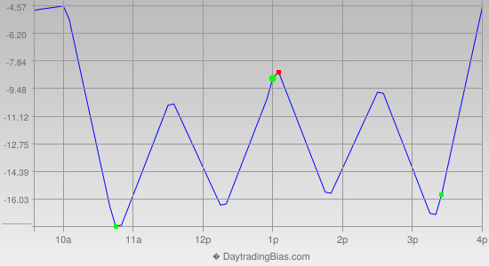 Intraday Cycle Projection (NQ) 2012-10-22