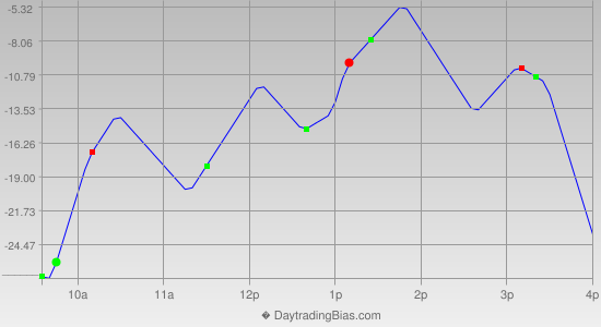 Intraday Cycle Projection (NDX) 2019-12-25