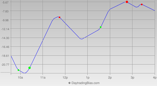 Intraday Cycle Projection (NQ) 2013-04-03
