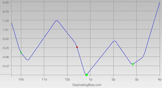 Intraday Cycle Projection (ES) 2012-01-10