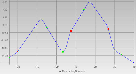 Intraday Cycle Projection (ES) 2019-07-04