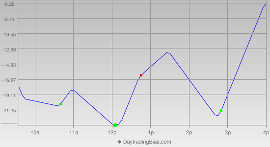 Intraday Cycle Projection (NDX) 2013-11-22