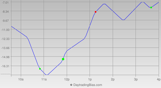 Intraday Cycle Projection (ES) 2014-02-13