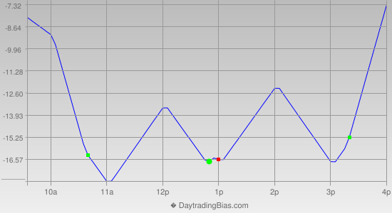 Intraday Cycle Projection (ES) 2019-06-19