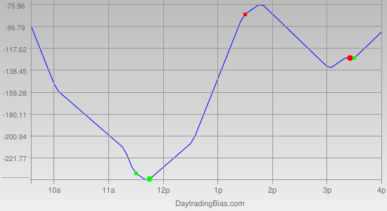 Intraday Cycle Projection (DJIA) 2011-10-04