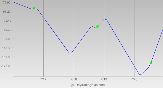 Weekly Cycle Projection (NQ) 2018-07-16