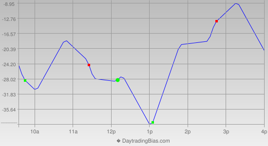 Intraday Cycle Projection (ES) 2021-01-11