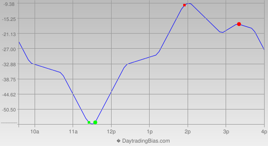 Intraday Cycle Projection (ES) 2020-05-22