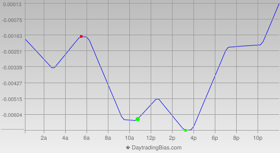Intraday Cycle Projection (GBPUSD) 2012-06-29