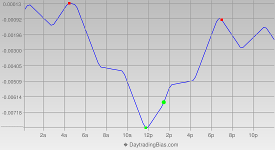 Intraday Cycle Projection (GBPUSD) 2019-04-04