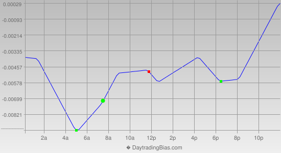 Intraday Cycle Projection (GBPUSD) 2015-06-23