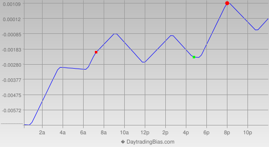 Intraday Cycle Projection (GBPUSD) 2021-03-11
