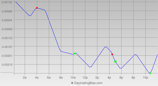 Intraday Cycle Projection (GBPUSD) 2013-11-01