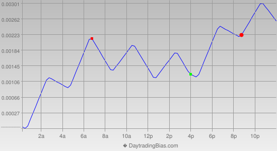 Intraday Cycle Projection (USDCAD) 2014-06-23