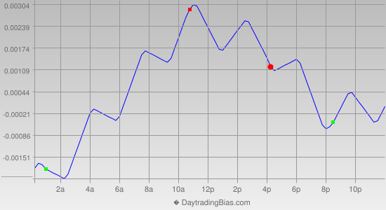 Intraday Cycle Projection (EURUSD) 2014-03-10