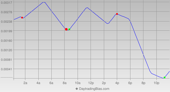 Intraday Cycle Projection (USDCAD) 2014-09-04