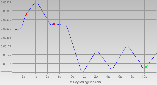 Intraday Cycle Projection (USDCAD) 2013-11-19