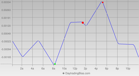 Intraday Cycle Projection (GBPUSD) 2013-01-03