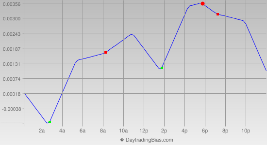 Intraday Cycle Projection (GBPUSD) 2014-04-02