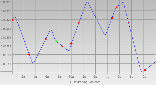 Intraday Cycle Projection (USDCAD) 2012-07-30