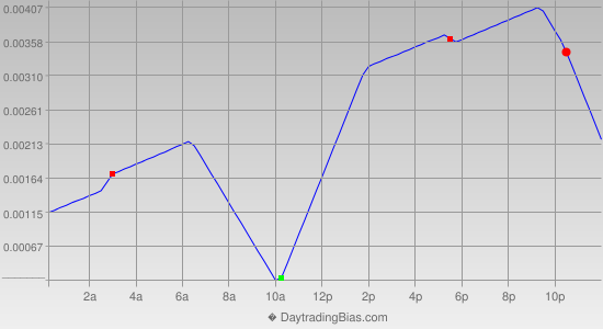Intraday Cycle Projection (USDCAD) 2013-03-04