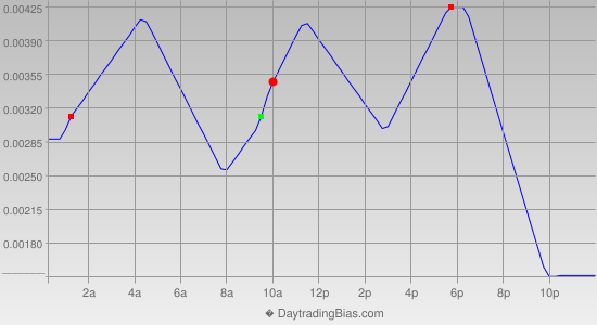 Intraday Cycle Projection (AUDUSD) 2020-08-04