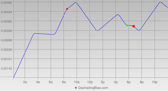Intraday Cycle Projection (GBPUSD) 2014-05-02