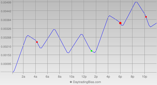 Intraday Cycle Projection (EURUSD) 2014-09-05