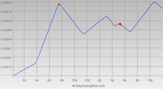 Intraday Cycle Projection (EURCAD) 2012-11-19
