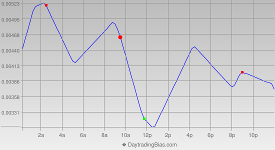 Intraday Cycle Projection (GBPUSD) 2014-05-05