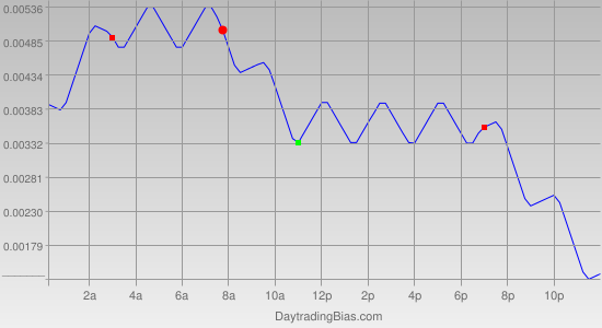 Intraday Cycle Projection (USDCAD) 2011-04-08
