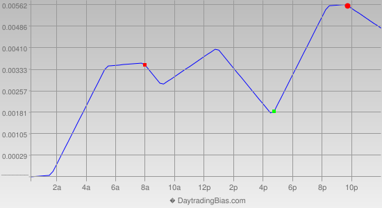Intraday Cycle Projection (EURAUD) 2021-06-07