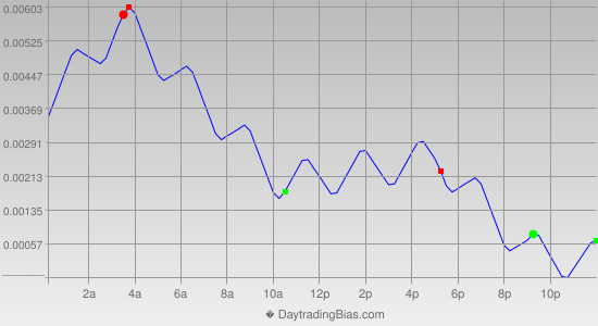 Intraday Cycle Projection (USDCAD) 2020-08-28