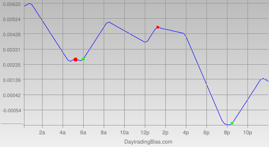 Intraday Cycle Projection (GBPUSD) 2011-05-04