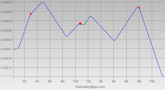 Intraday Cycle Projection (AUDUSD) 2012-02-10