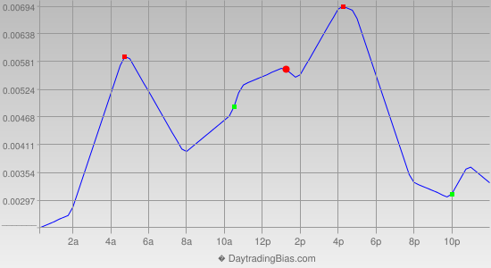 Intraday Cycle Projection (GBPUSD) 2015-12-01
