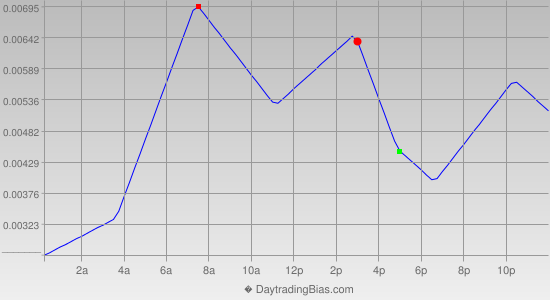 Intraday Cycle Projection (GBPCHF) 2013-07-03