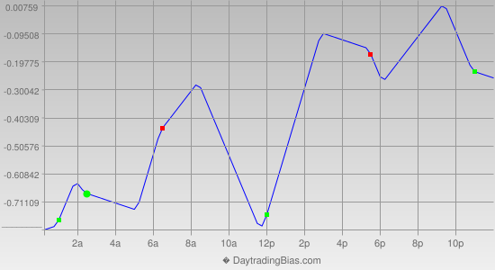 Intraday Cycle Projection (USDJPY) 2013-04-08