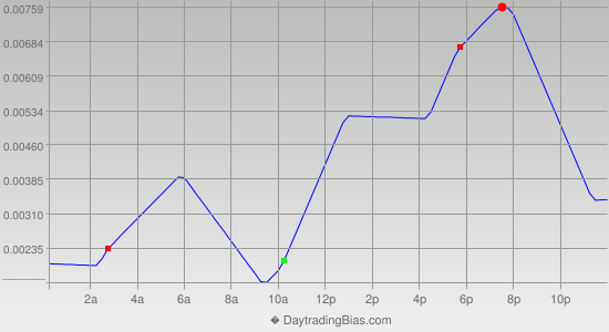 Intraday Cycle Projection (GBPUSD) 2013-02-04