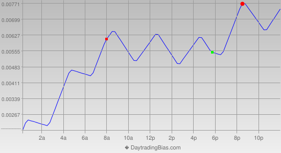 Intraday Cycle Projection (EURUSD) 2020-08-20