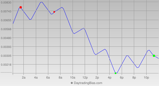 Intraday Cycle Projection (GBPUSD) 2015-10-26